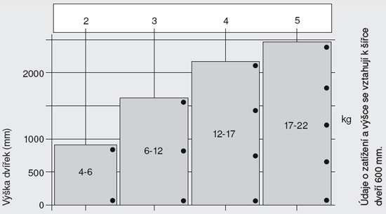 Kvalita nábytku: nábytkové pánty